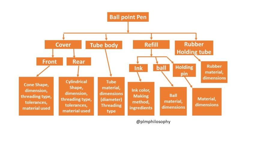 EBOM, Engineering Bill of material