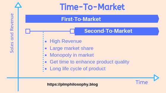 time-to-market-plmphilosophy